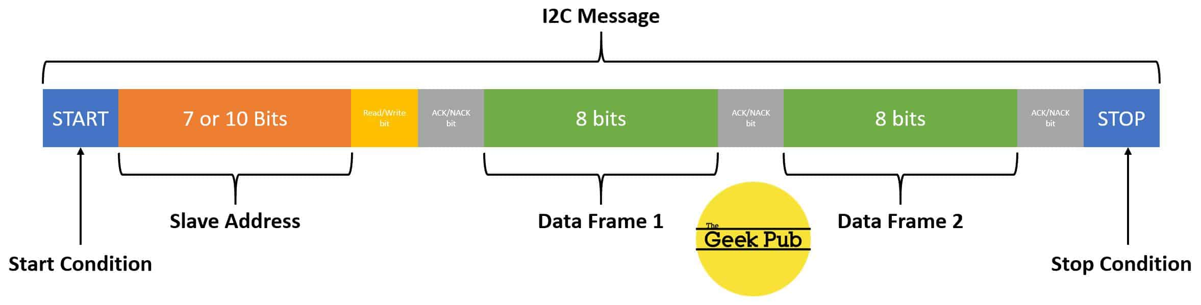 How I2C Works (I2C Explained Simply) - The Geek Pub