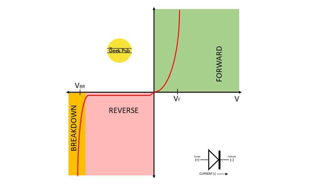 diode characteristics graph