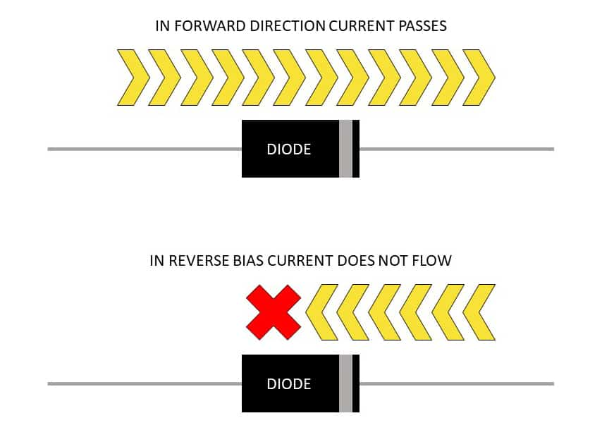 How diodes work