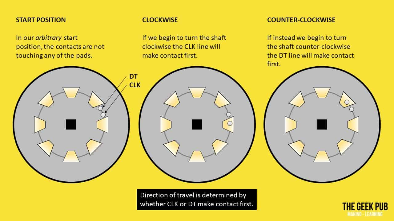 construction of rotary encoders