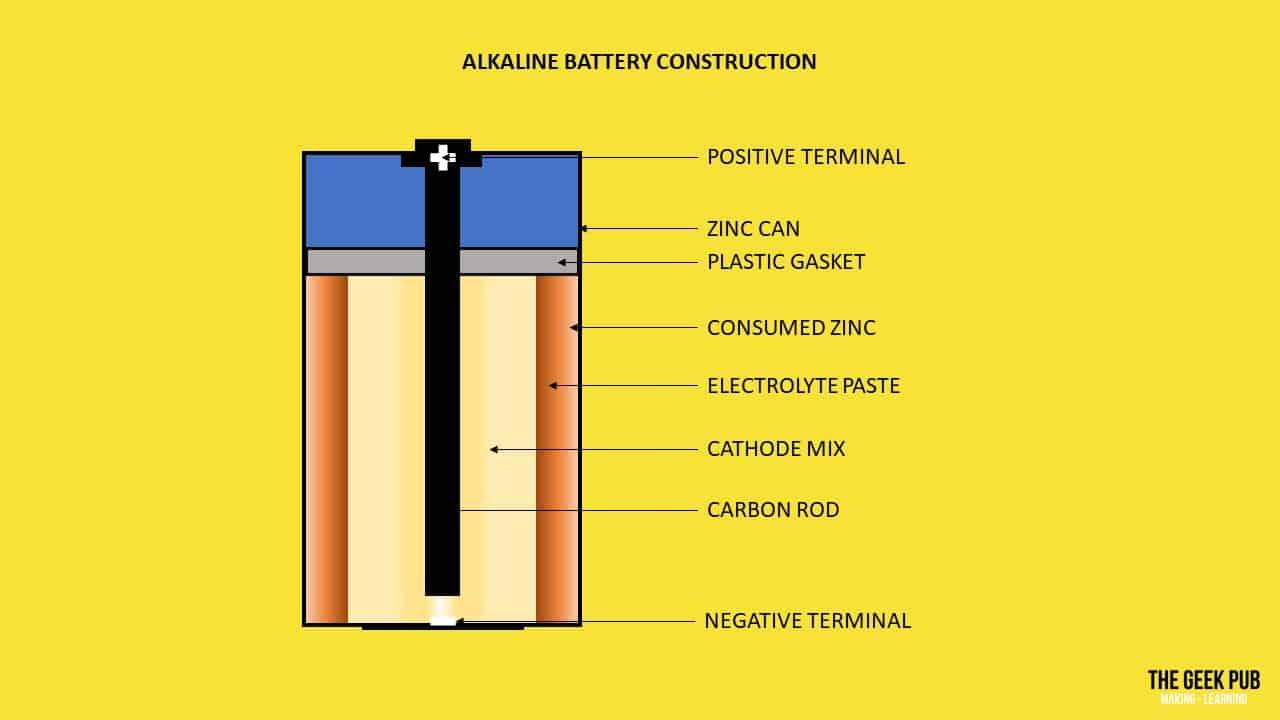 Types of Batteries - Electronics Basics - The Geek Pub