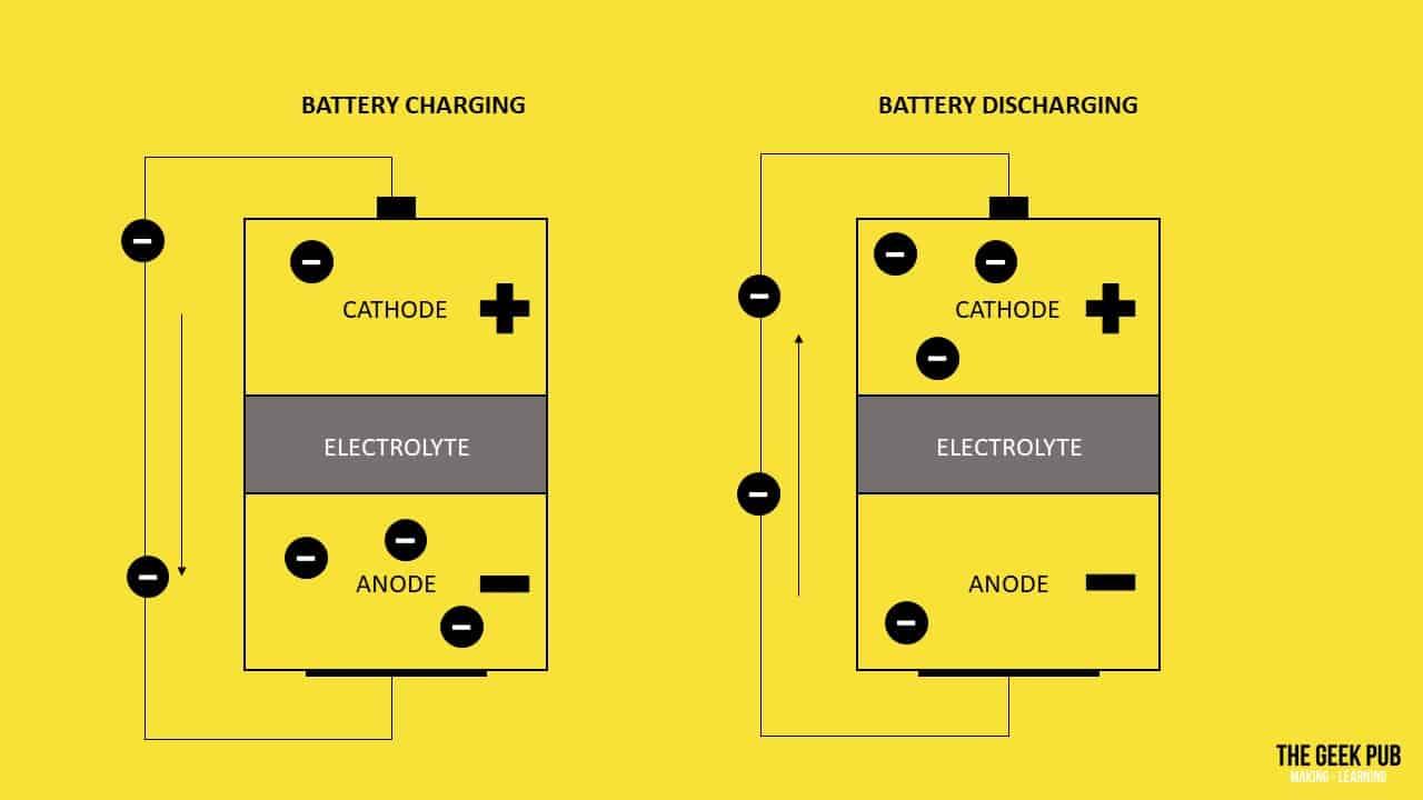 Battery Charging Discharging