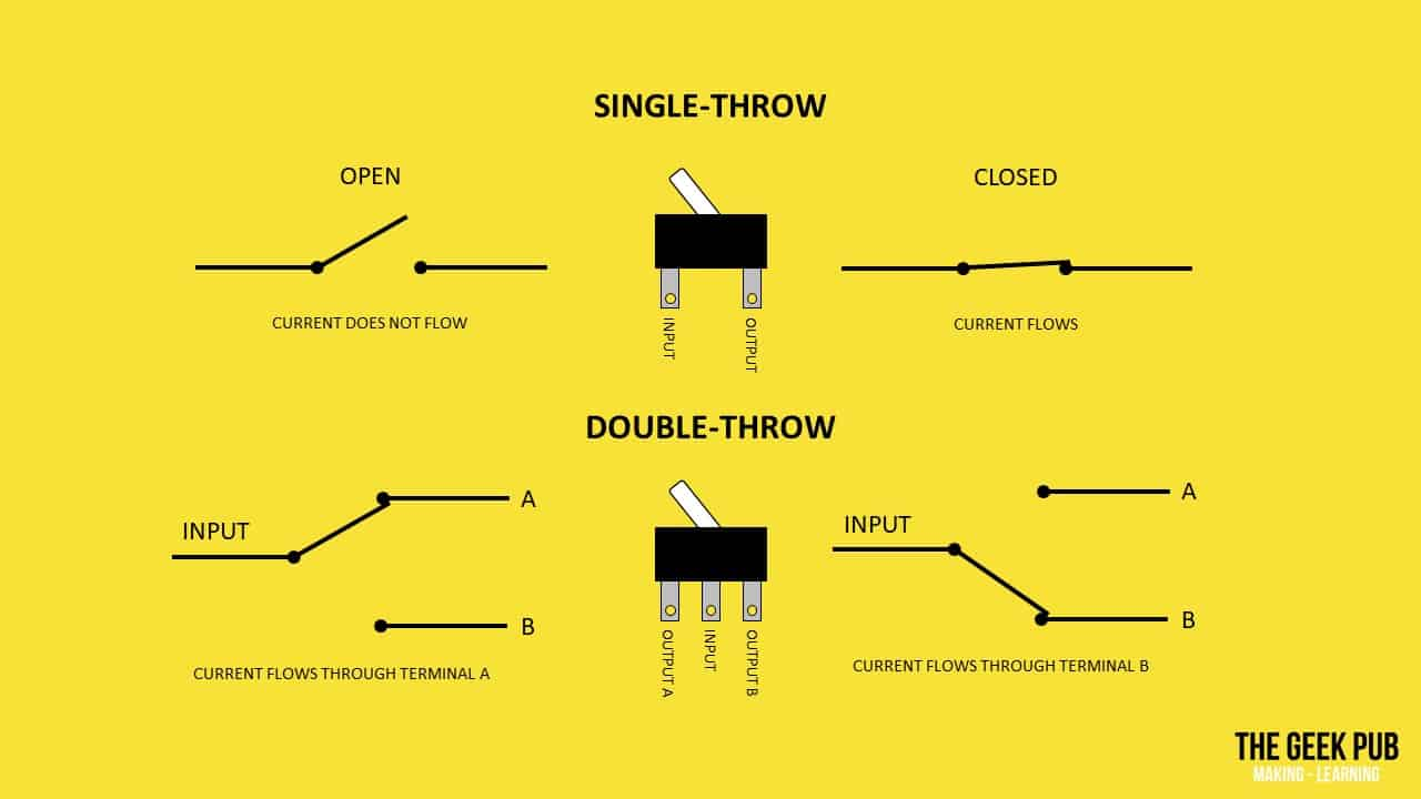 Examples of Switch Throws, SPST vs SPDT