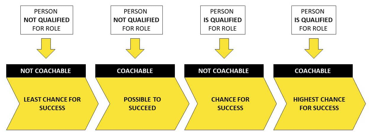 Being Coachable Four Phases