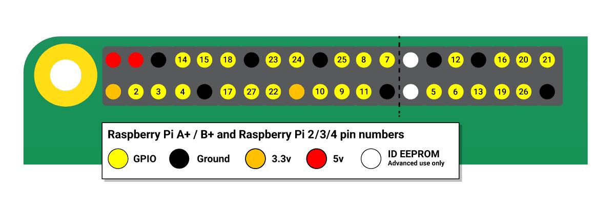 Raspberry Pi GPIO pin tutorial map for older Raspberry Pi models