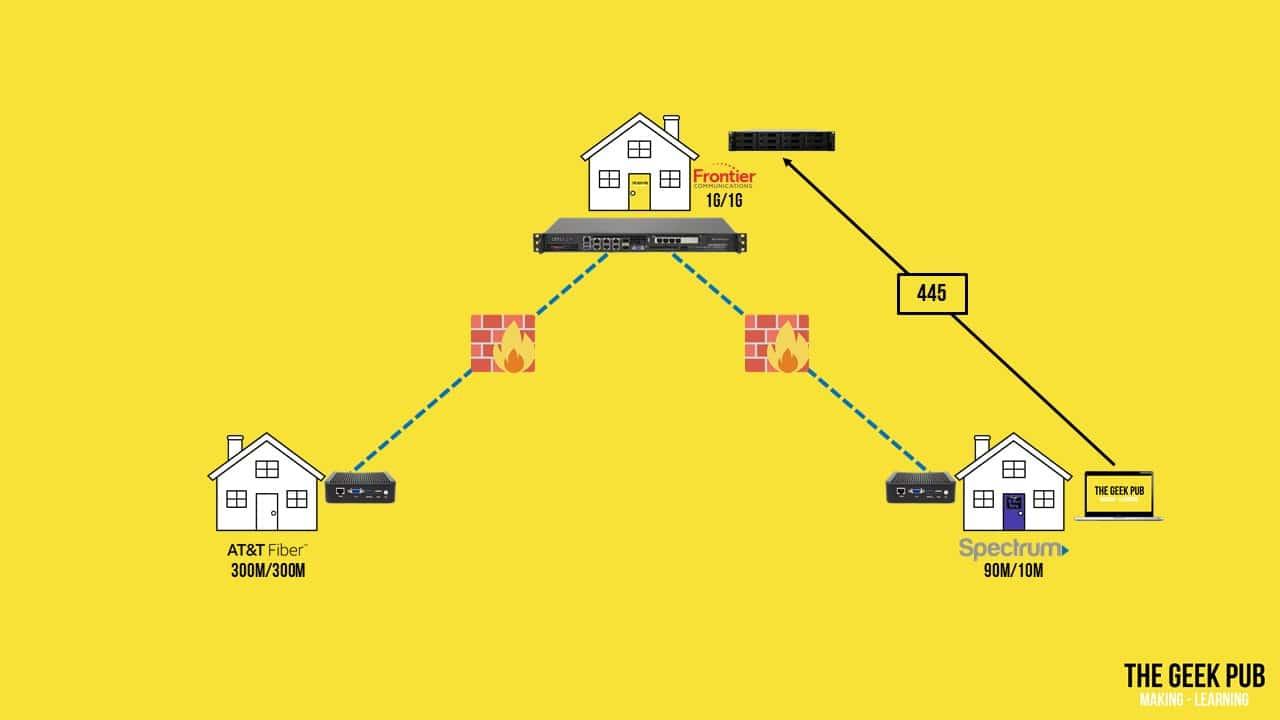 VPN firewall policy