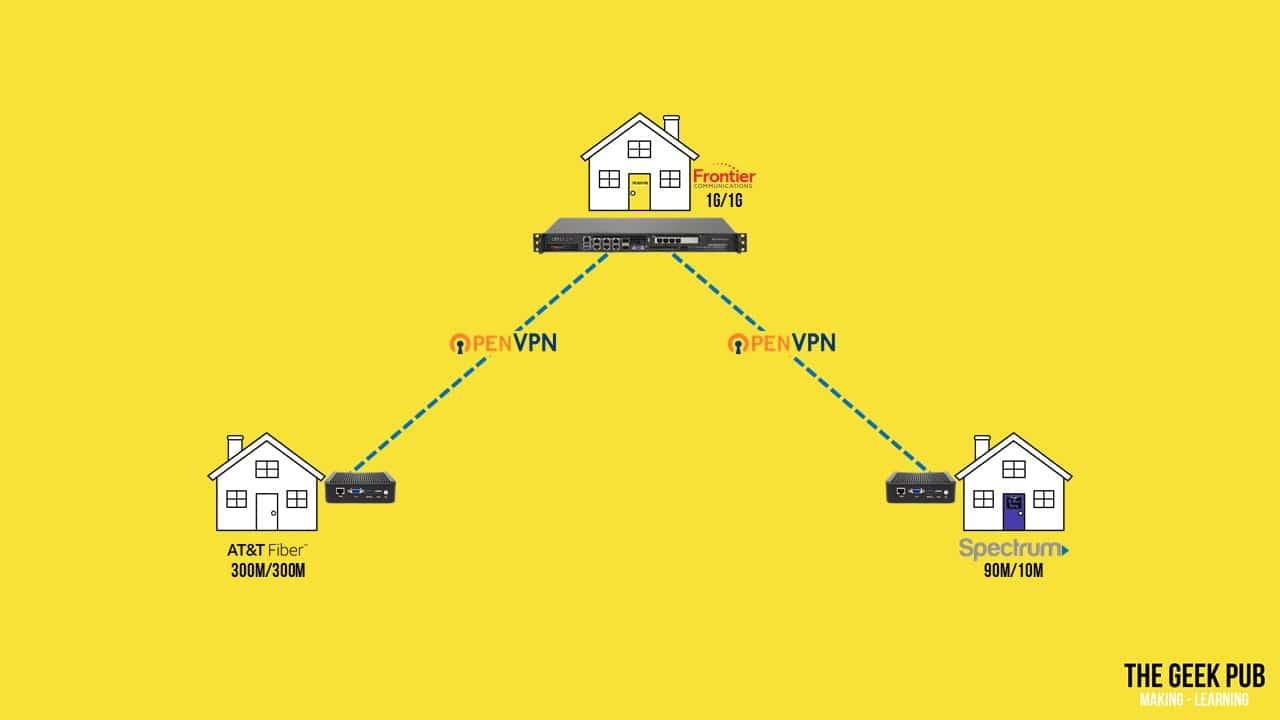 OpenVPN between Friends and Family